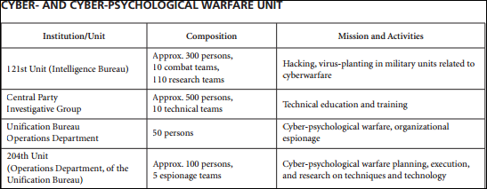 cyber unit naval war review 2011