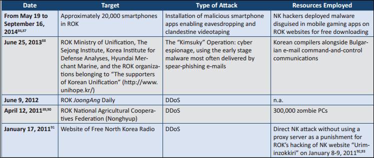 nk cyber attacks